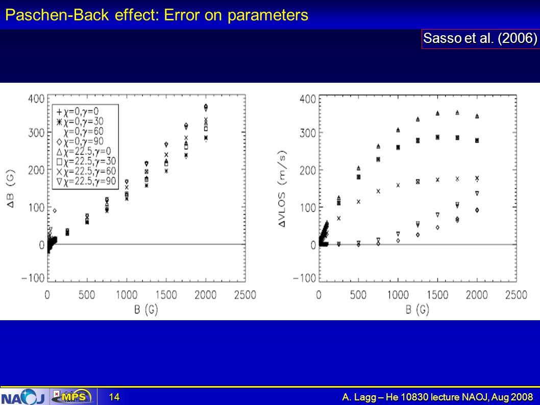 Paschen-Back effect: Error on parameters