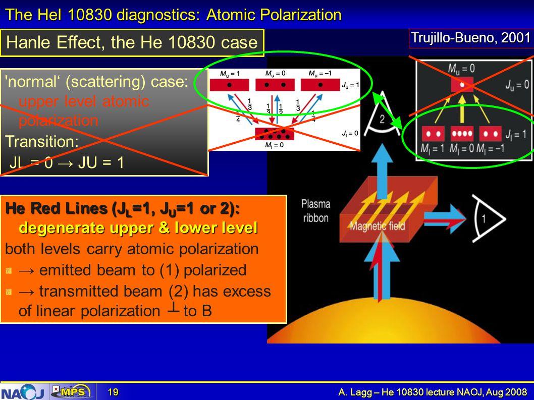The HeI 10830 diagnostics: Atomic Polarization
