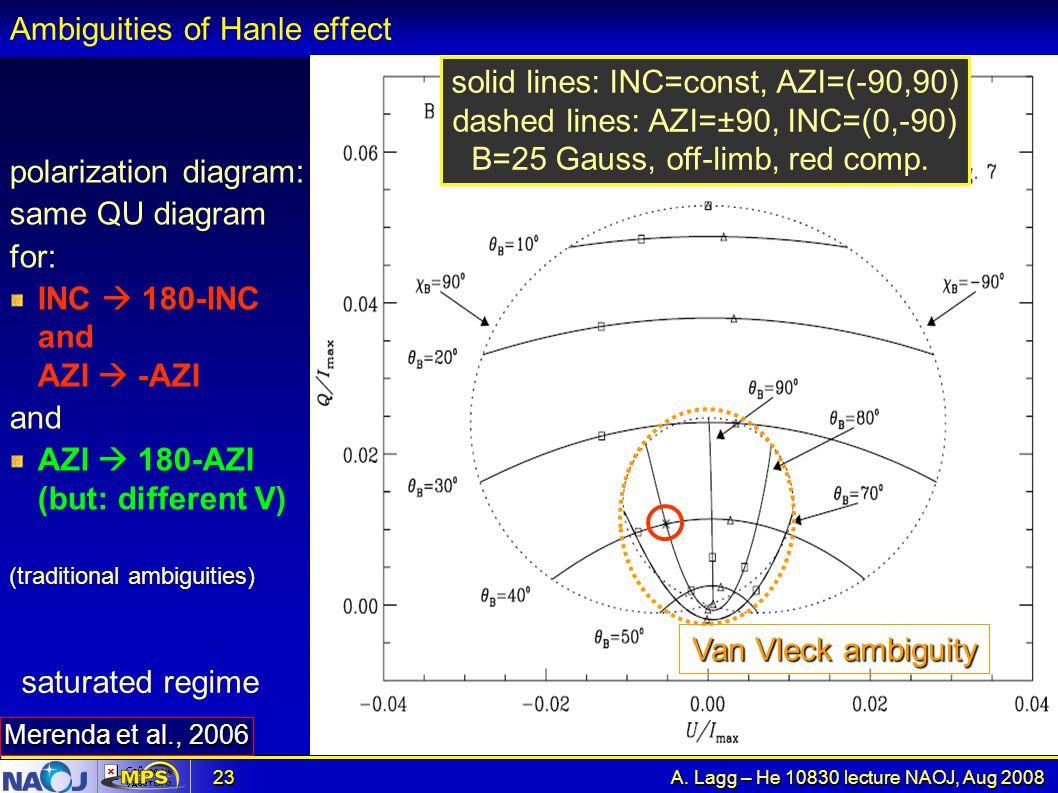 Ambiguities of Hanle effect