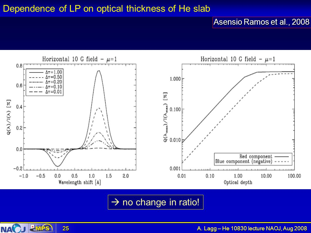 Dependence of LP on optical thickness of He slab