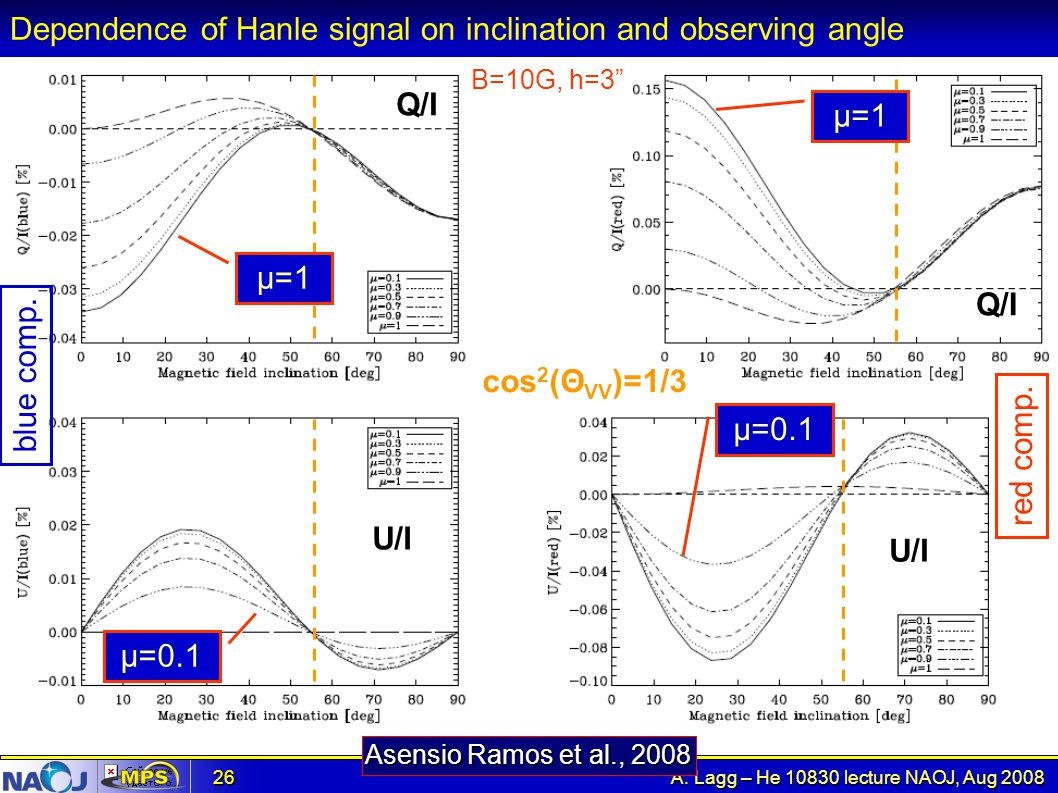 Dependence of Hanle signal on inclination and observing angle
