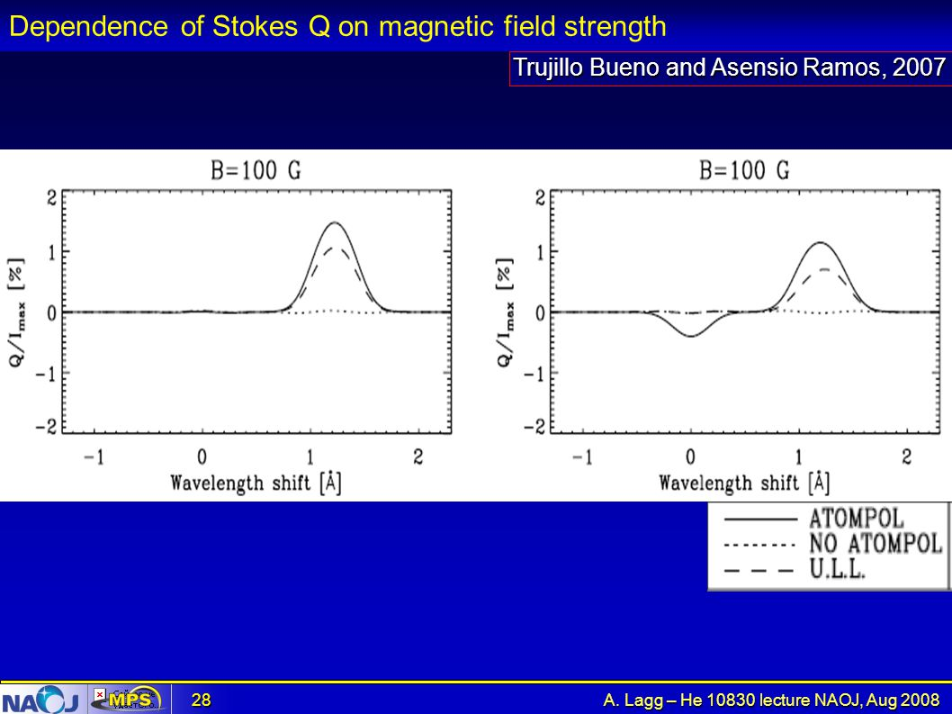 Dependence of Stokes Q on magnetic field strength