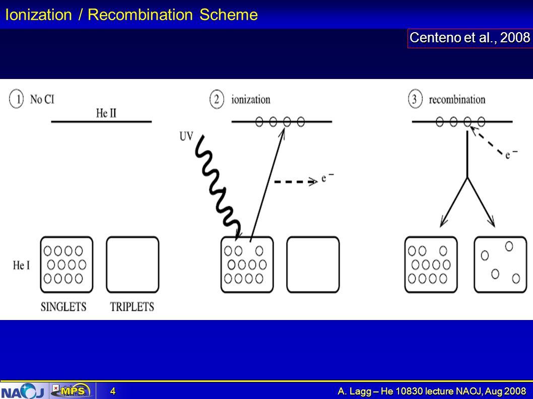 Ionization / Recombination Scheme