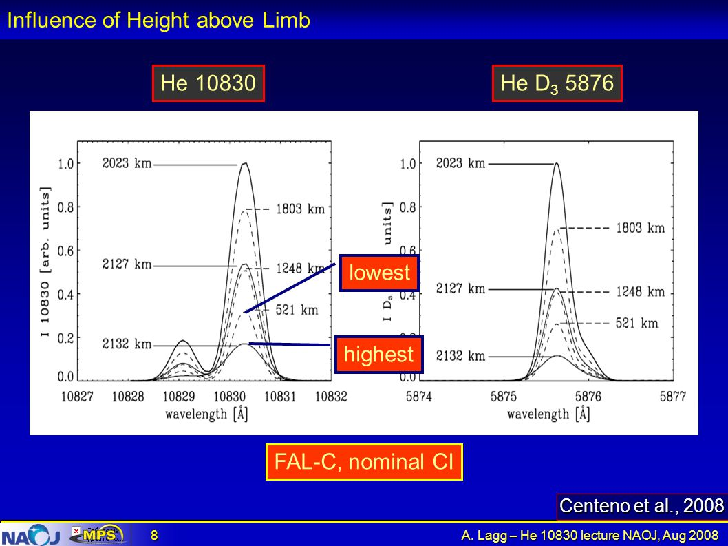 Influence of Height above Limb