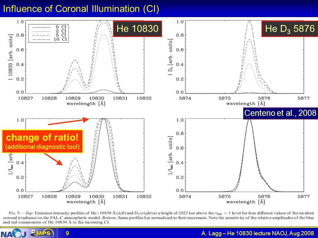 Influence of Coronal Illumination (CI)