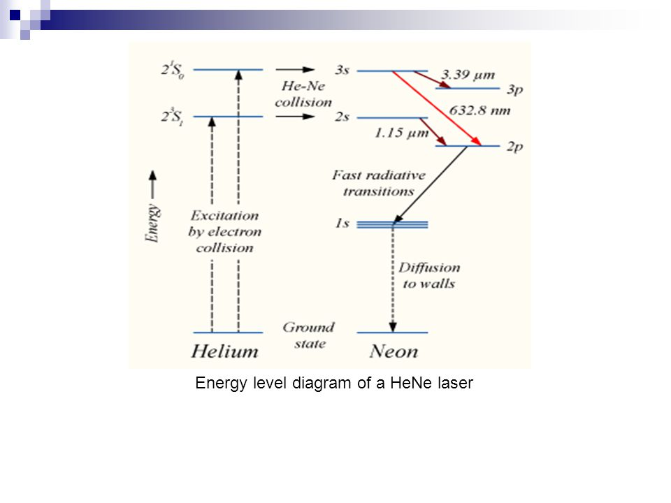 Energy level diagram of a HeNe laser