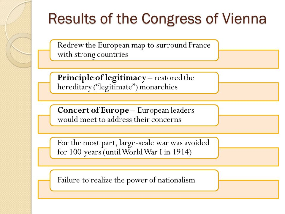 Results of the Congress of Vienna