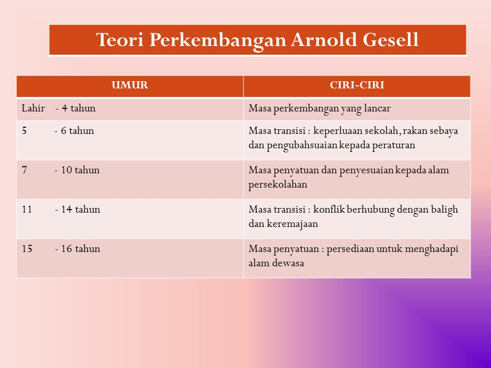Teori Perkembangan Arnold Gesell