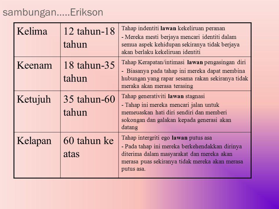 sambungan…..Erikson Kelima 12 tahun-18 tahun Keenam 18 tahun-35 tahun