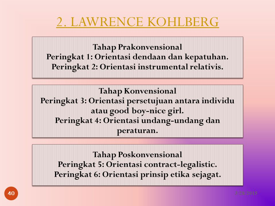 2. LAWRENCE KOHLBERG Tahap Prakonvensional Peringkat 1: Orientasi dendaan dan kepatuhan. Peringkat 2: Orientasi instrumental relativis.