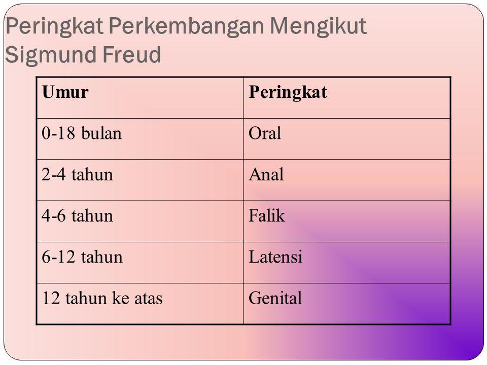 Peringkat Perkembangan Mengikut Sigmund Freud