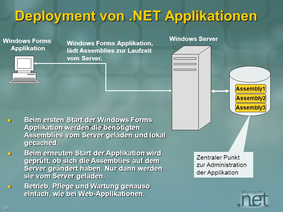 Deployment von .NET Applikationen