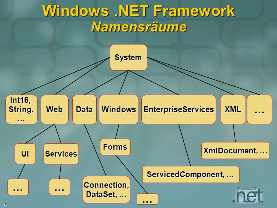 Windows .NET Framework Namensräume
