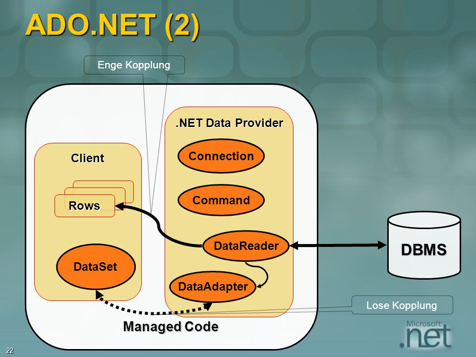 ADO.NET (2) DBMS Managed Code .NET Data Provider Connection Client