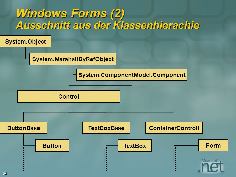 Windows Forms (2) Ausschnitt aus der Klassenhierachie