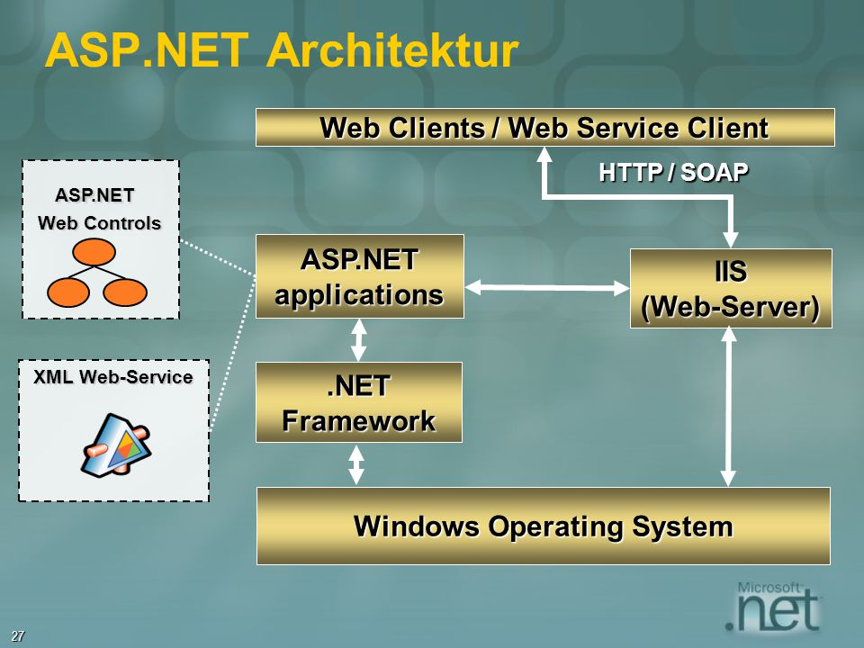Web Clients / Web Service Client Windows Operating System