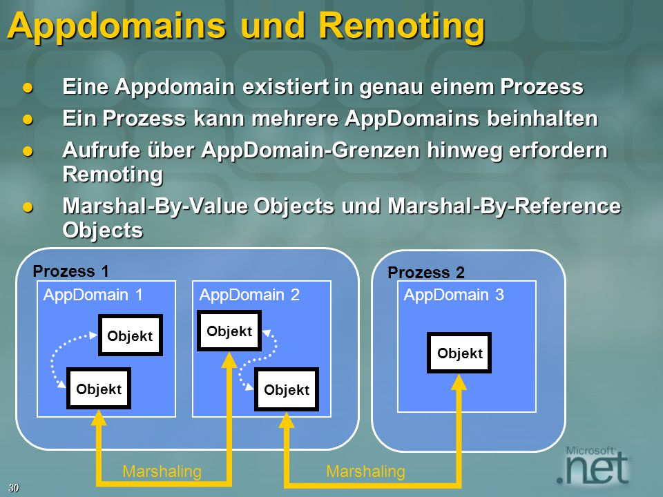 Appdomains und Remoting