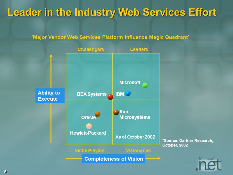 Leader in the Industry Web Services Effort