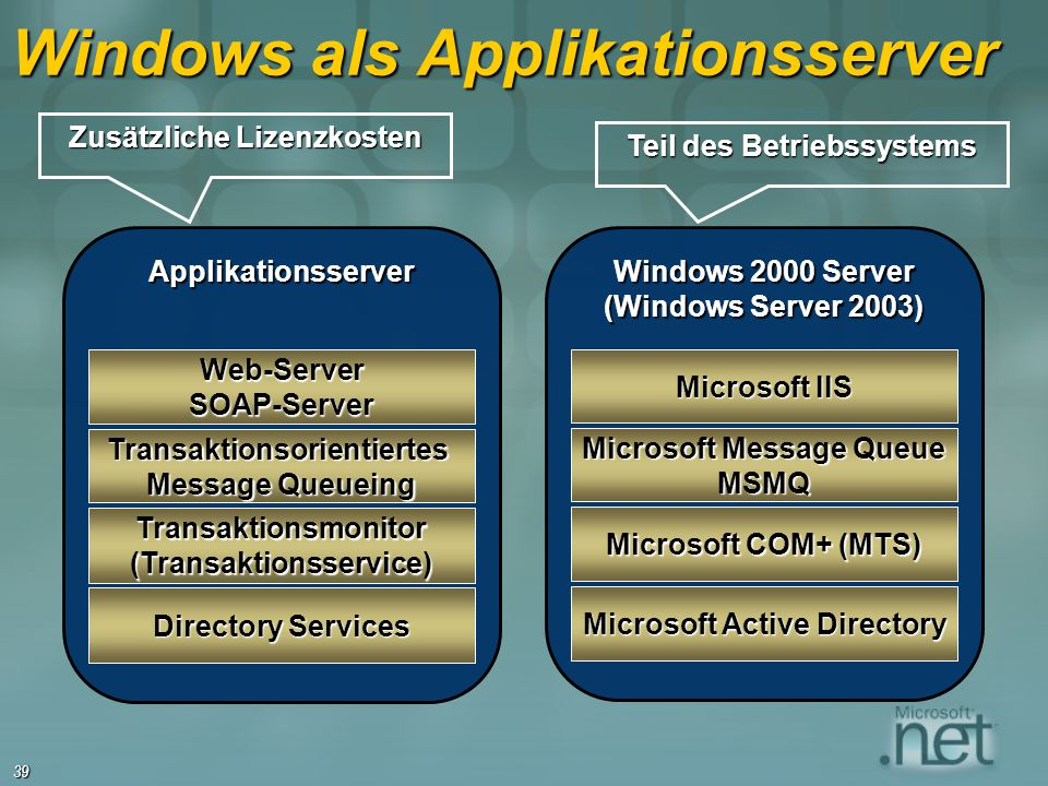 Windows als Applikationsserver