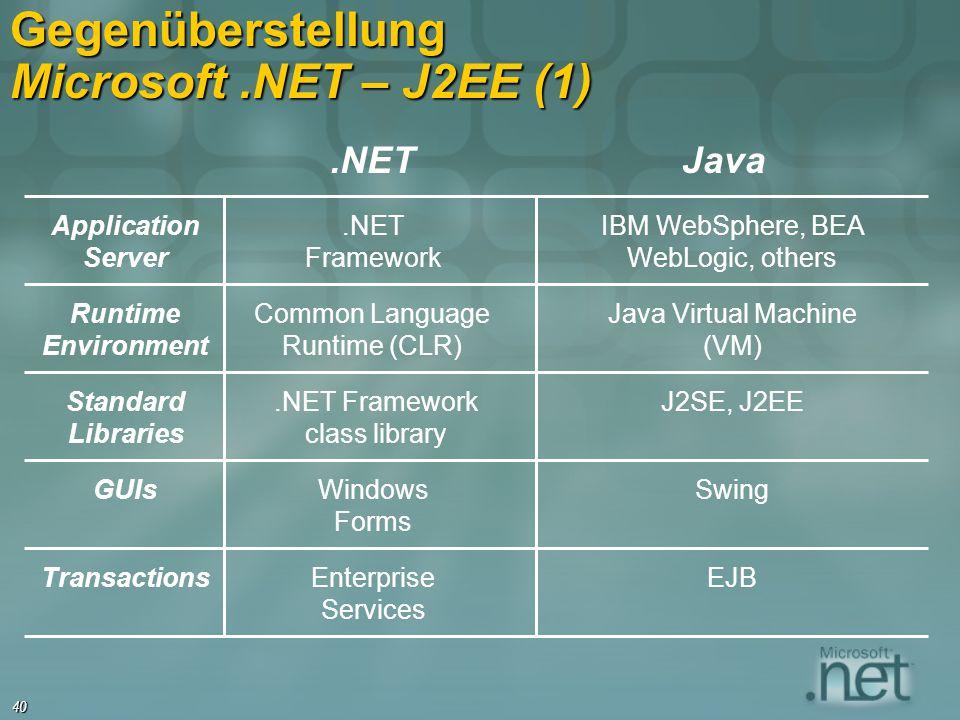 Gegenüberstellung Microsoft .NET – J2EE (1)
