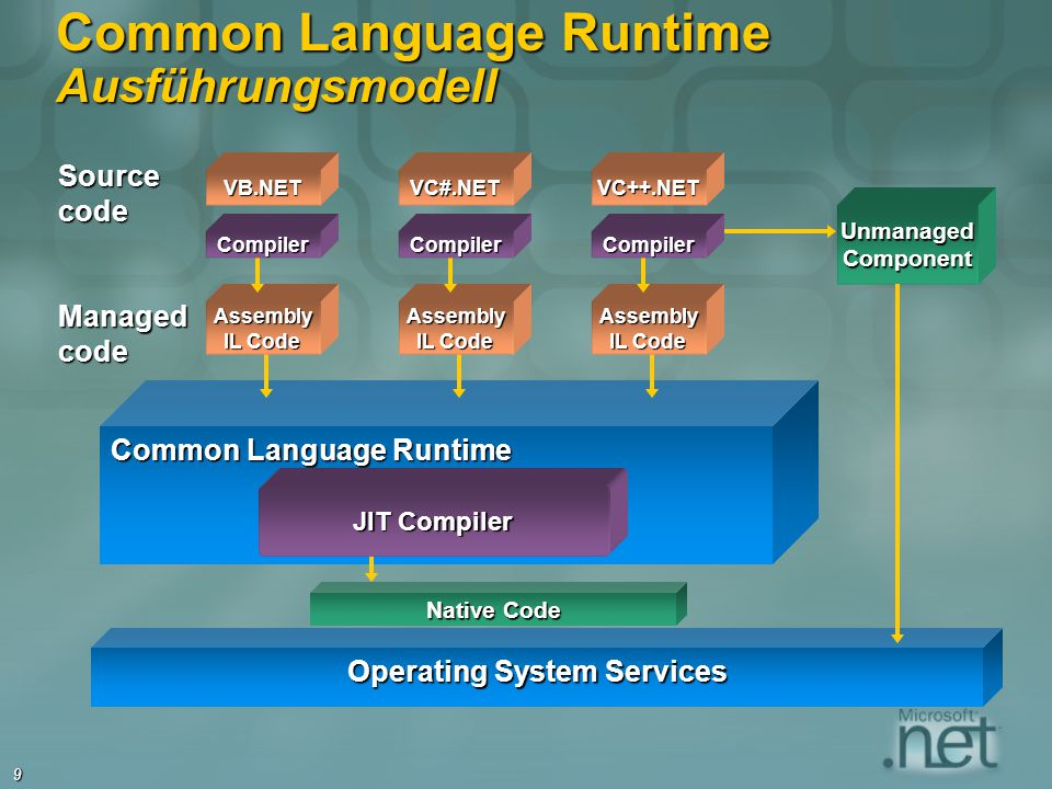 Common Language Runtime Ausführungsmodell