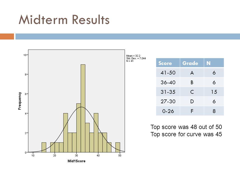 Midterm Results Score Grade N 41-50 A 6 36-40 B 31-35 C 15 27-30 D