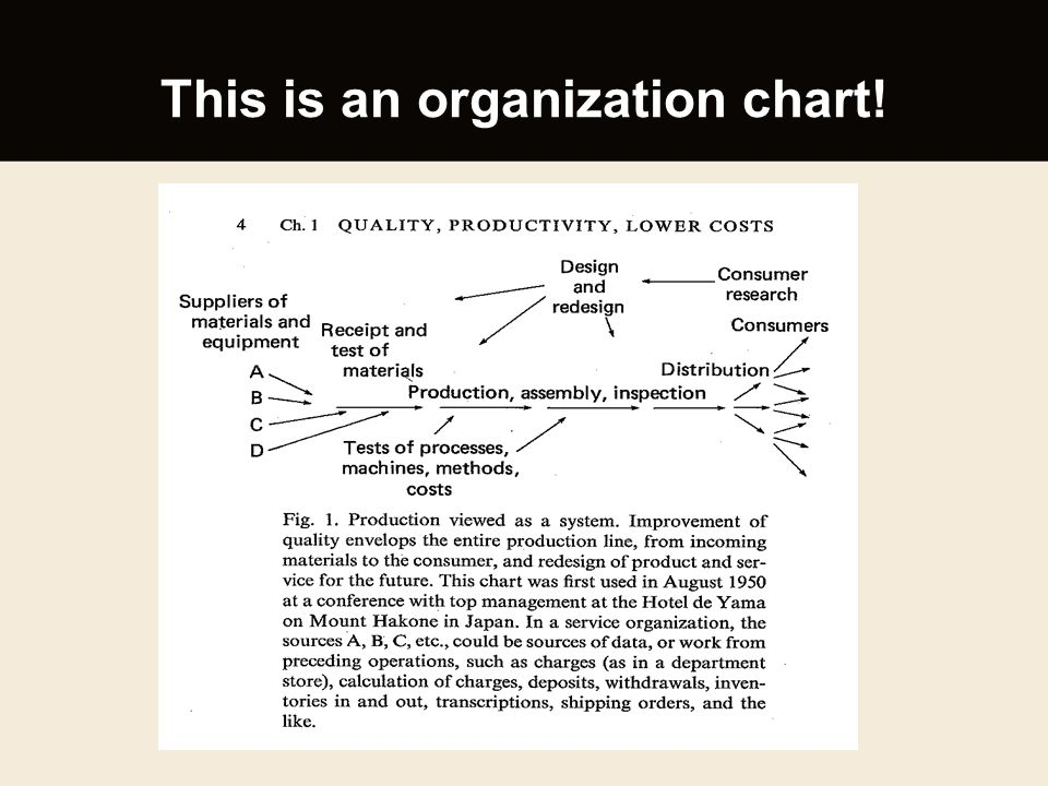 This is an organization chart!