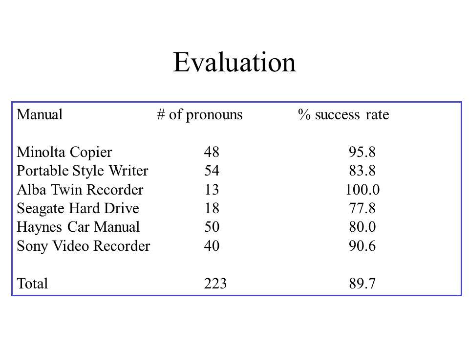 Evaluation Manual # of pronouns % success rate Minolta Copier 48 95.8
