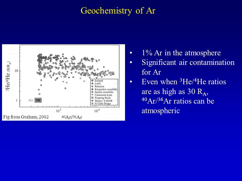 Geochemistry of Ar 1% Ar in the atmosphere