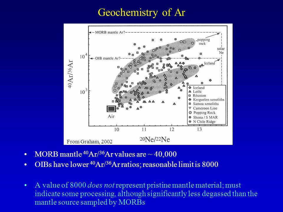 Geochemistry of Ar MORB mantle 40Ar/36Ar values are ~ 40,000