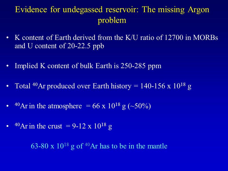 Evidence for undegassed reservoir: The missing Argon problem