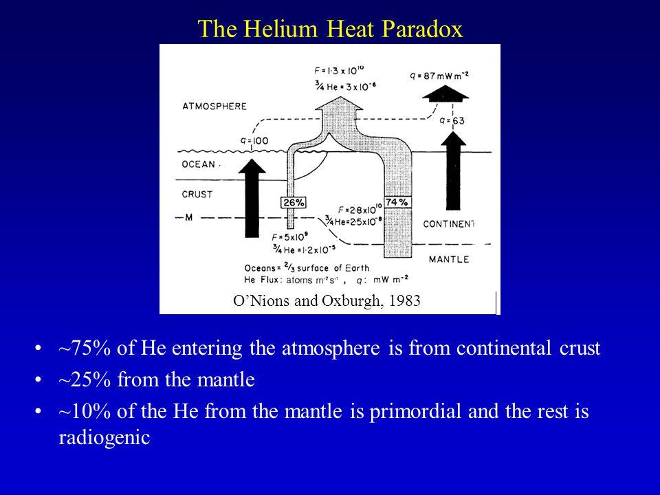 The Helium Heat Paradox