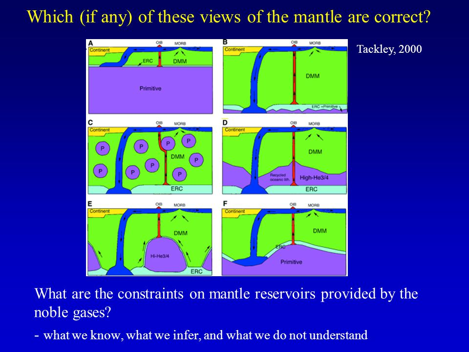 Which (if any) of these views of the mantle are correct