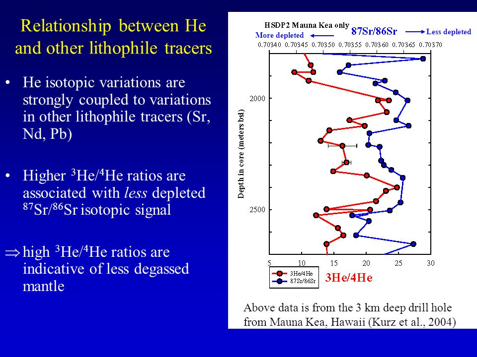 Relationship between He and other lithophile tracers