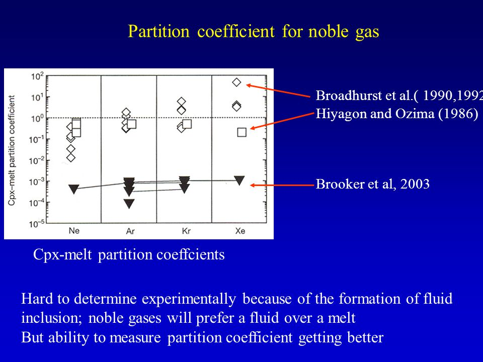 Partition coefficient for noble gas
