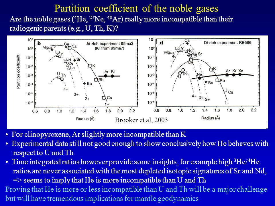 Partition coefficient of the noble gases