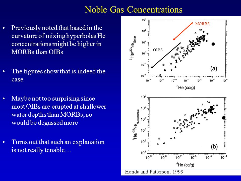 Noble Gas Concentrations