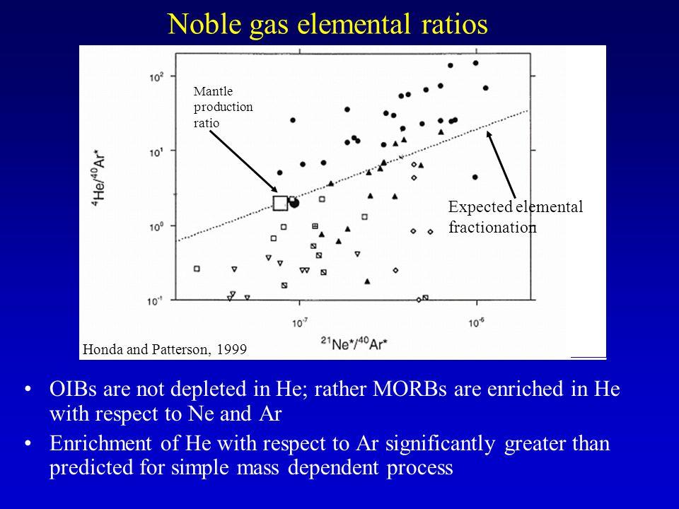Noble gas elemental ratios