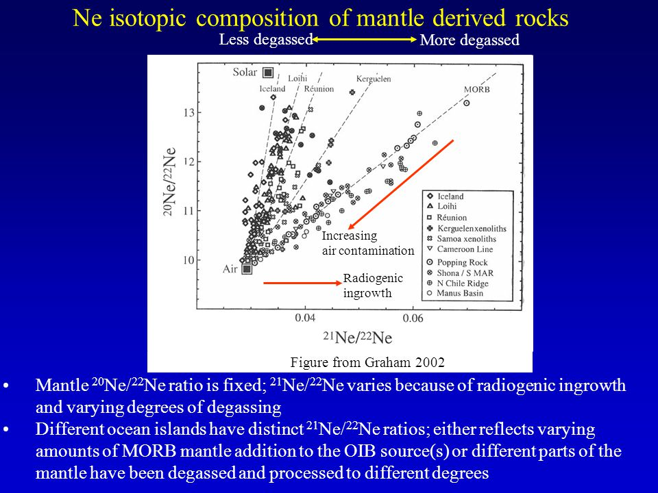 Ne isotopic composition of mantle derived rocks