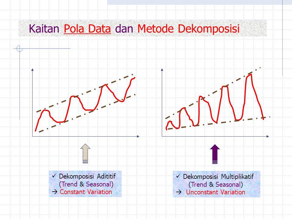 Kaitan Pola Data dan Metode Dekomposisi