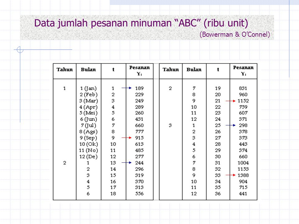 Data jumlah pesanan minuman ABC (ribu unit) (Bowerman & O'Connel)