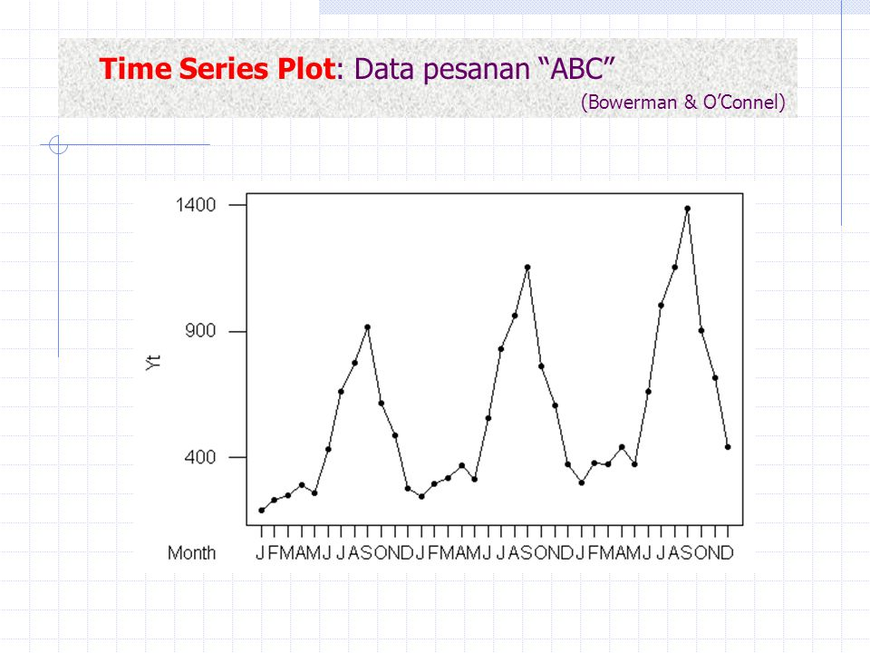 Time Series Plot: Data pesanan ABC (Bowerman & O'Connel)