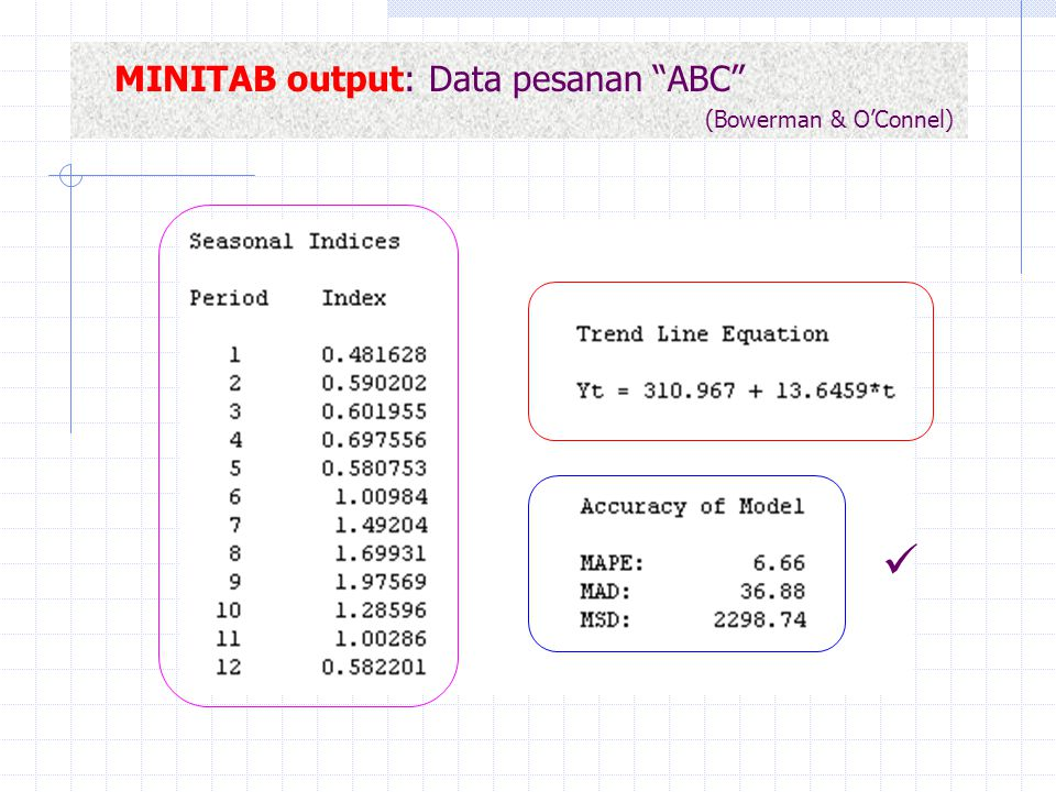 MINITAB output: Data pesanan ABC (Bowerman & O'Connel)
