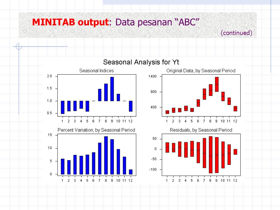 MINITAB output: Data pesanan ABC (continued)