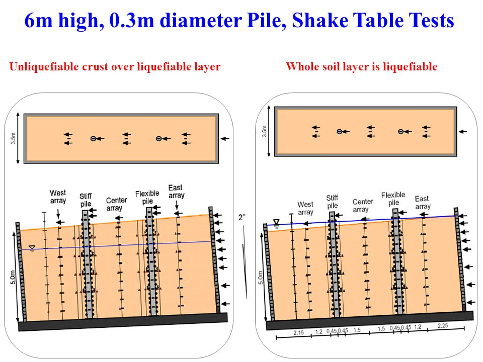 6m high, 0.3m diameter Pile, Shake Table Tests