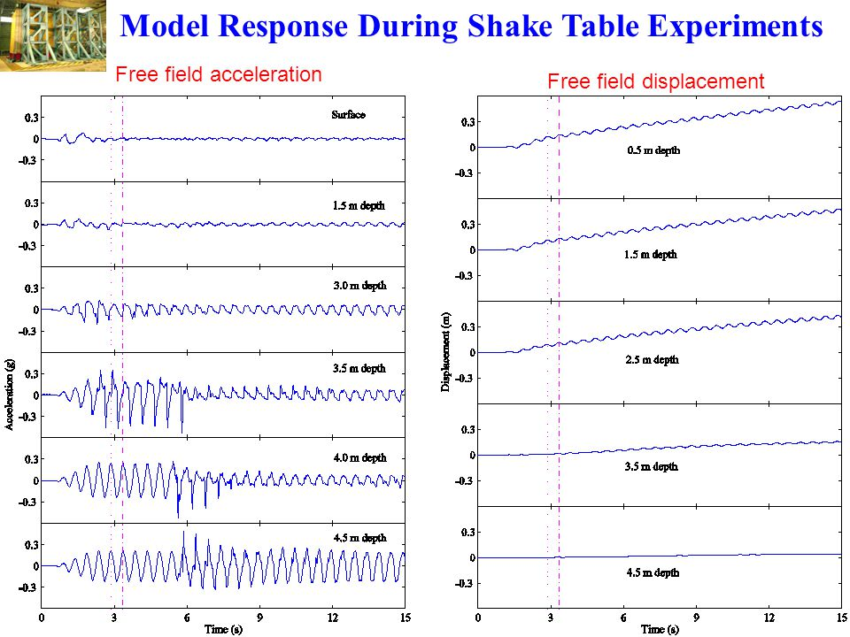 Model Response During Shake Table Experiments