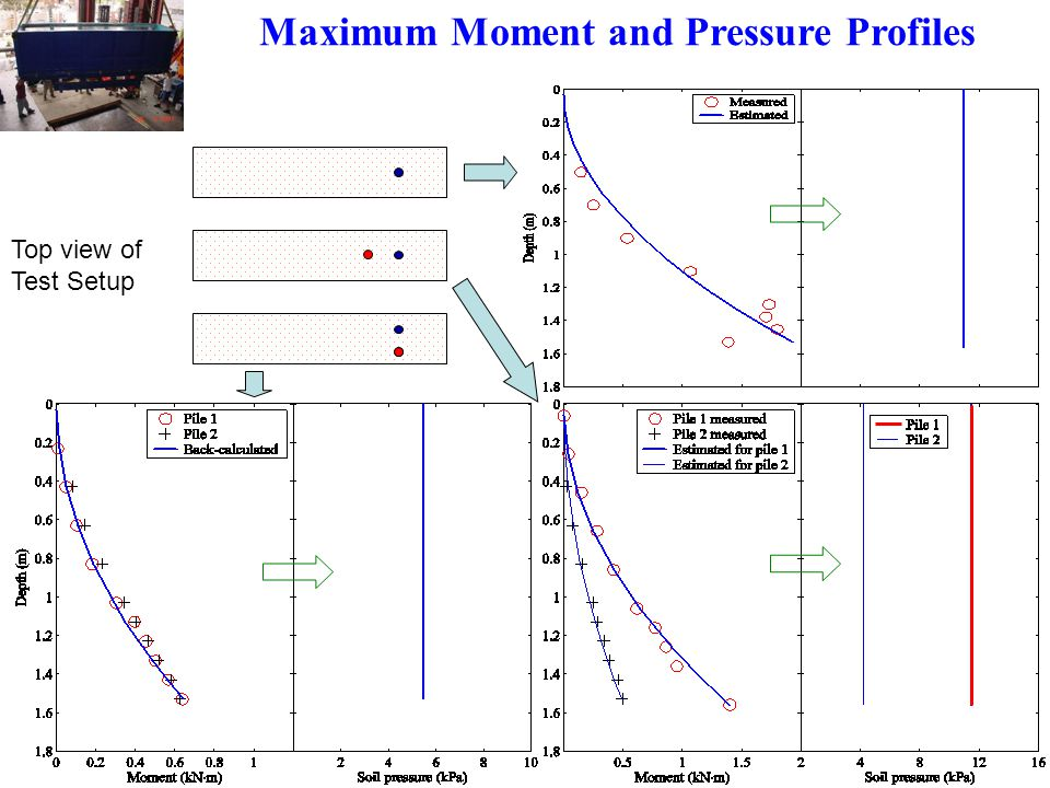 Maximum Moment and Pressure Profiles