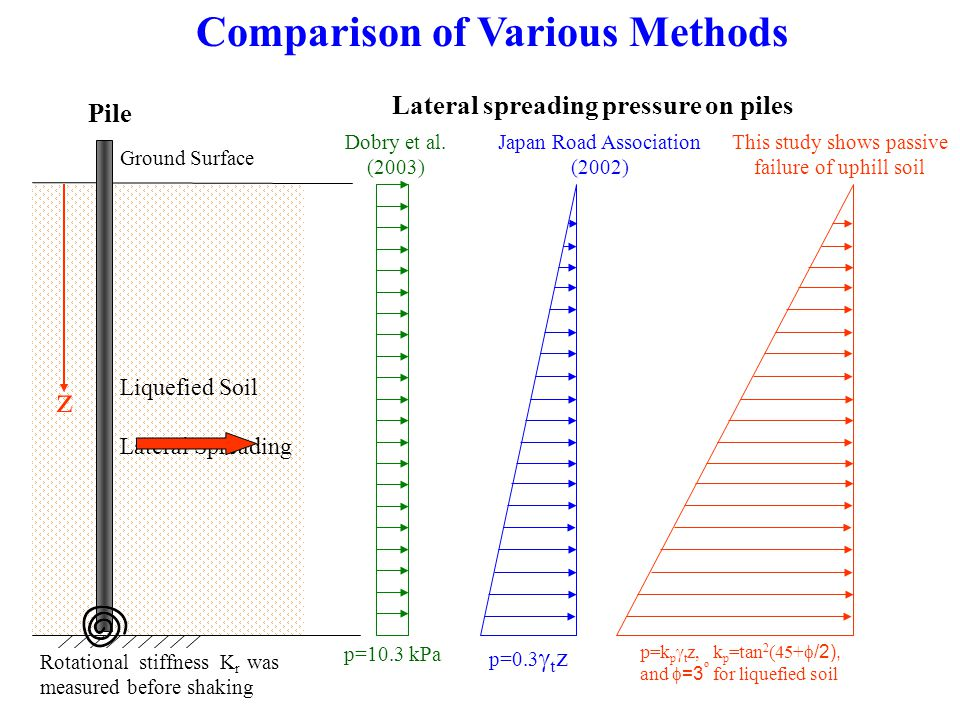 Comparison of Various Methods