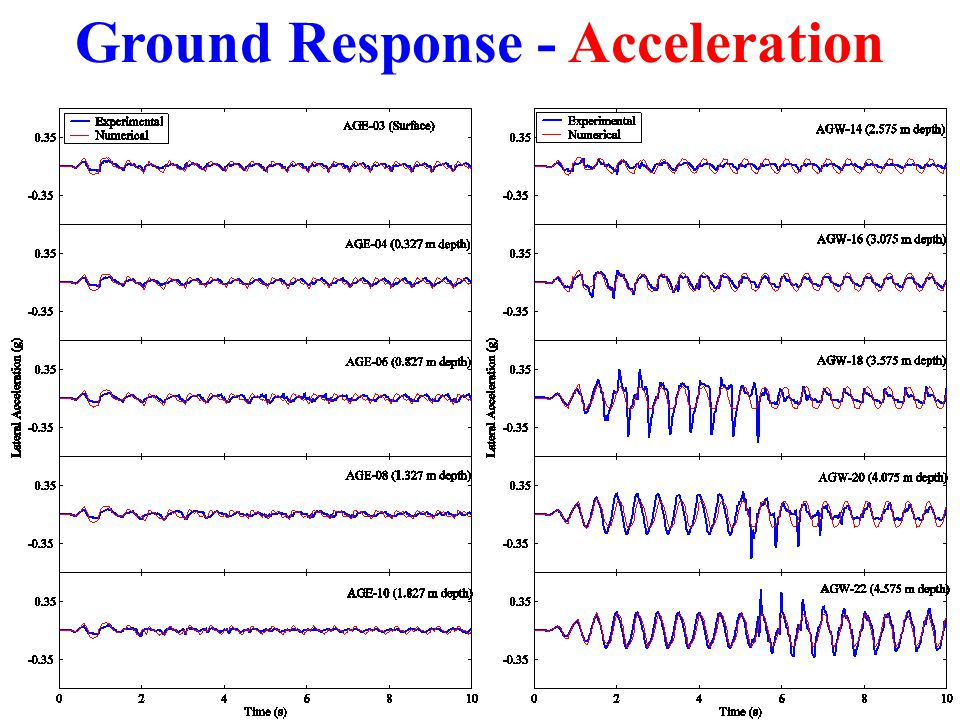 Ground Response - Acceleration