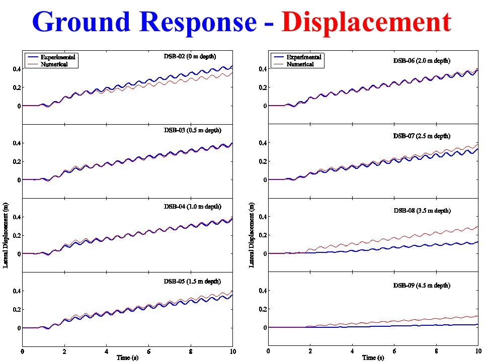 Ground Response - Displacement